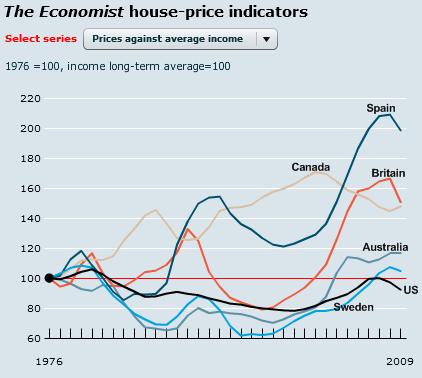 Invest Property Price Index
