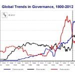 Trends_PolityIV